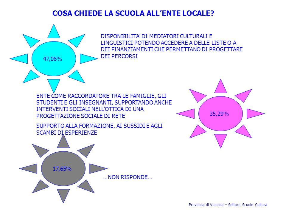 Provincia di Venezia – Settore Scuole Cultura COSA CHIEDE LA SCUOLA ALLENTE LOCALE? 47,06% 35,29% 17,65% …NON RISPONDE… DISPONIBILITA DI MEDIATORI CUL