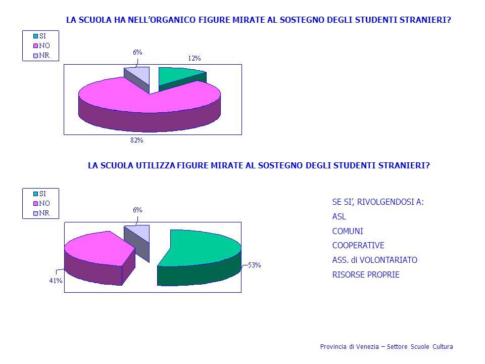 Provincia di Venezia – Settore Scuole Cultura LA SCUOLA HA NELLORGANICO FIGURE MIRATE AL SOSTEGNO DEGLI STUDENTI STRANIERI? LA SCUOLA UTILIZZA FIGURE