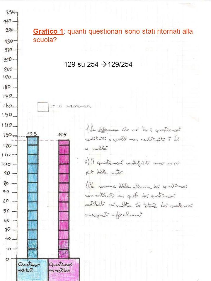 Grafico 1: quanti questionari sono stati ritornati alla scuola? 129 su 254 129/254