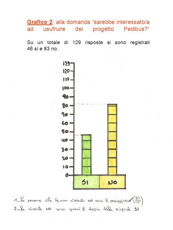 Grafico 2: alla domanda sarebbe interessato/a ad usufruire del progetto Pedibus.
