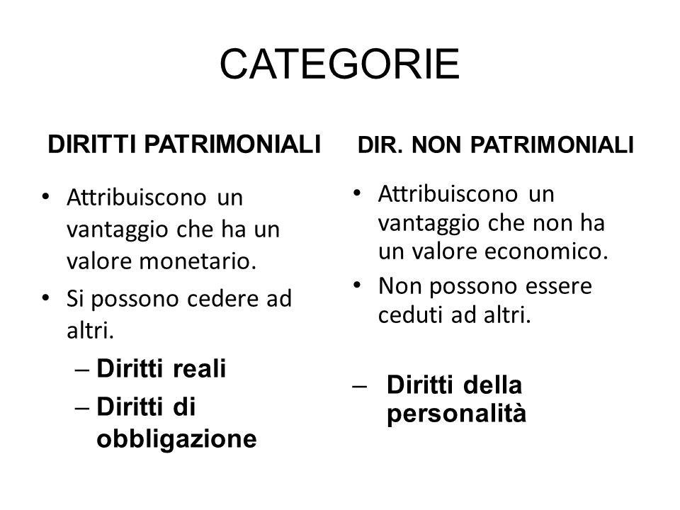 CATEGORIE DIRITTI PATRIMONIALI Attribuiscono un vantaggio che ha un valore monetario. Si possono cedere ad altri. –Diritti reali –Diritti di obbligazi