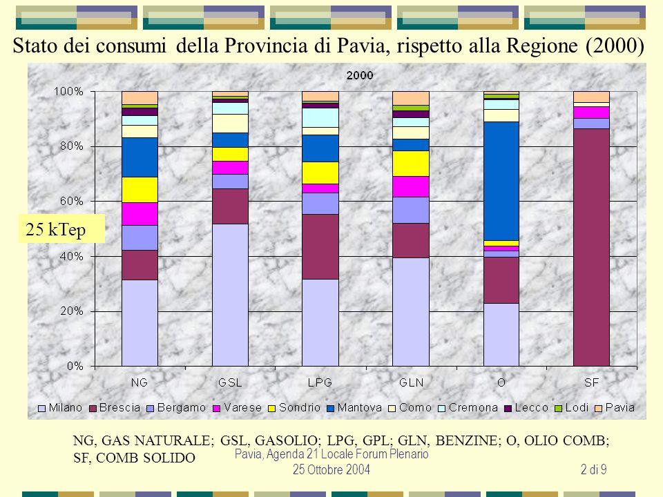 Pavia, Agenda 21 Locale Forum Plenario 25 Ottobre 20043 di 9 Stato dei consumi della Provincia di Pavia, rispetto alla Regione (2000)
