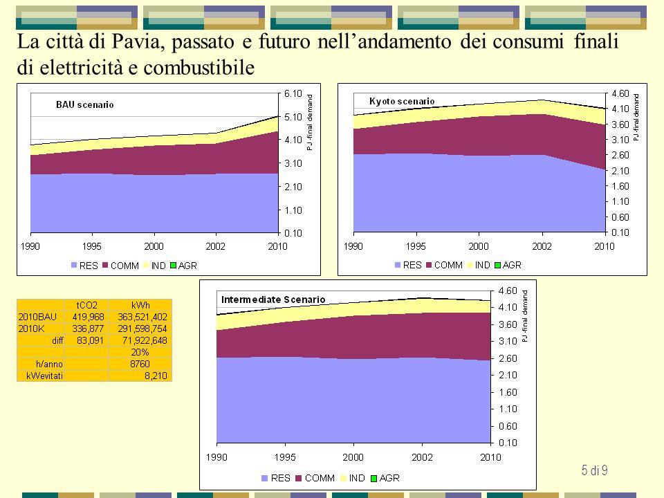 Pavia, Agenda 21 Locale Forum Plenario 25 Ottobre 20045 di 9 La città di Pavia, passato e futuro nellandamento dei consumi finali di elettricità e combustibile