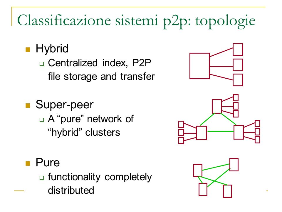Hybrid Centralized index, P2P file storage and transfer Super-peer A pure network of hybrid clusters Pure functionality completely distributed Classif