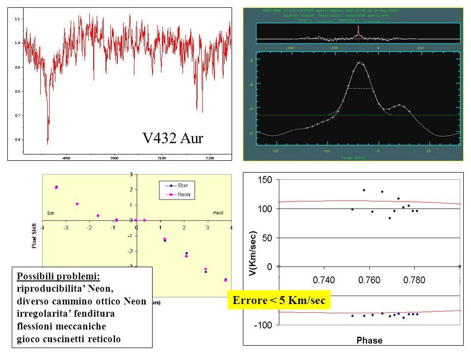 Possibili problemi: riproducibilita Neon, diverso cammino ottico Neon irregolarita fenditura flessioni meccaniche gioco cuscinetti reticolo V432 Aur E