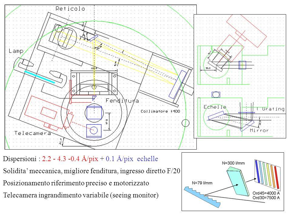 Dispersioni : 2.2 - 4.3 -0.4 Å/pix + 0.1 Å/pix echelle Solidita meccanica, migliore fenditura, ingresso diretto F/20 Posizionamento riferimento precis