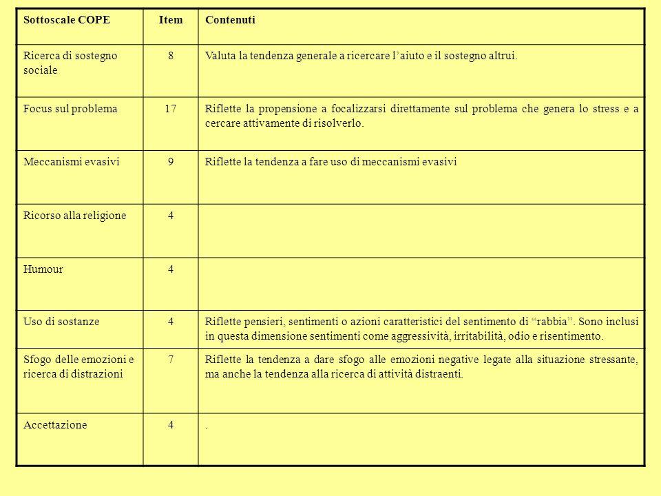 Sottoscale COPEItemContenuti Ricerca di sostegno sociale 8Valuta la tendenza generale a ricercare laiuto e il sostegno altrui. Focus sul problema17Rif