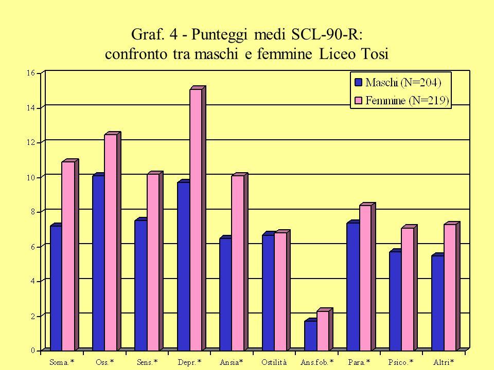 Graf. 4 - Punteggi medi SCL-90-R: confronto tra maschi e femmine Liceo Tosi