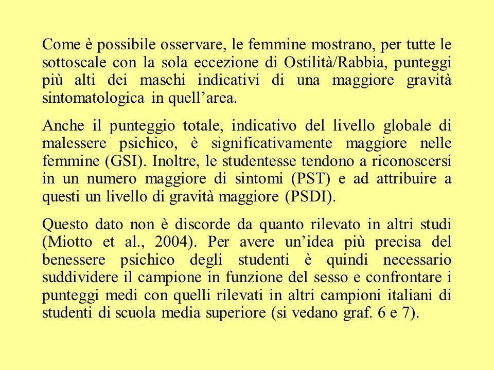 Come è possibile osservare, le femmine mostrano, per tutte le sottoscale con la sola eccezione di Ostilità/Rabbia, punteggi più alti dei maschi indica