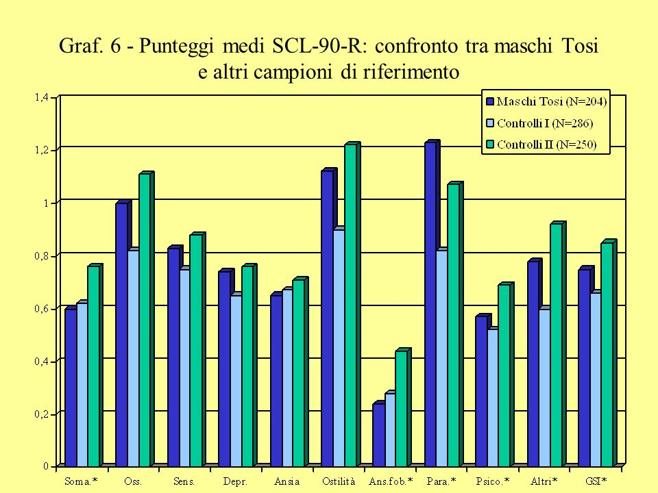 Graf. 6 - Punteggi medi SCL-90-R: confronto tra maschi Tosi e altri campioni di riferimento
