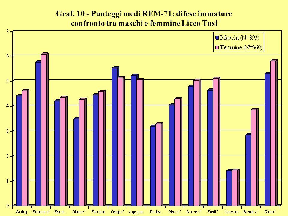 Graf. 10 - Punteggi medi REM-71: difese immature confronto tra maschi e femmine Liceo Tosi