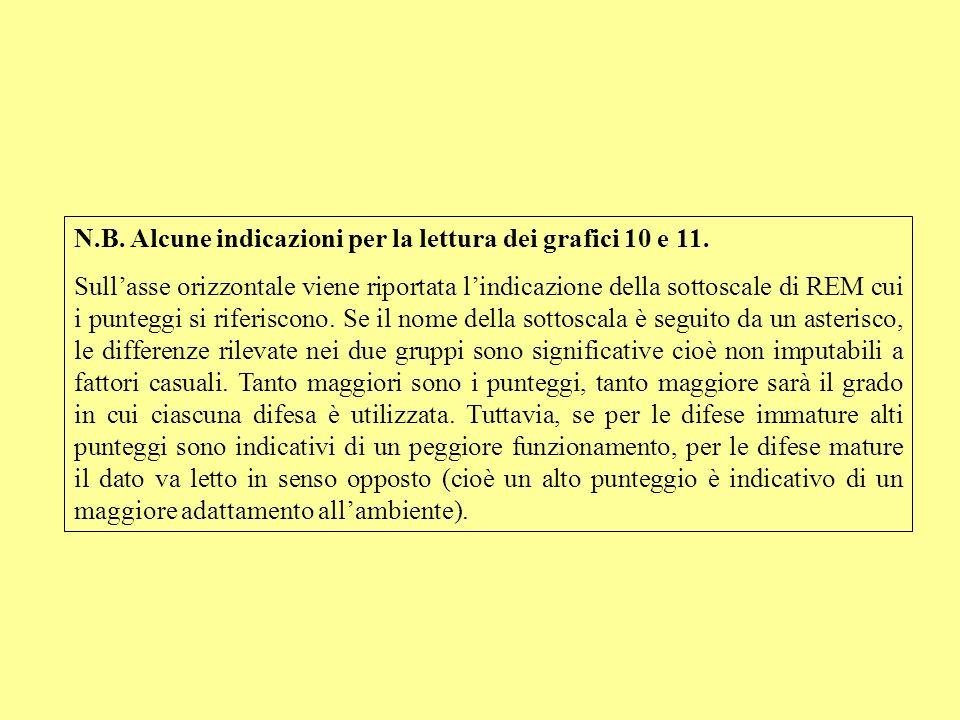N.B. Alcune indicazioni per la lettura dei grafici 10 e 11. Sullasse orizzontale viene riportata lindicazione della sottoscale di REM cui i punteggi s
