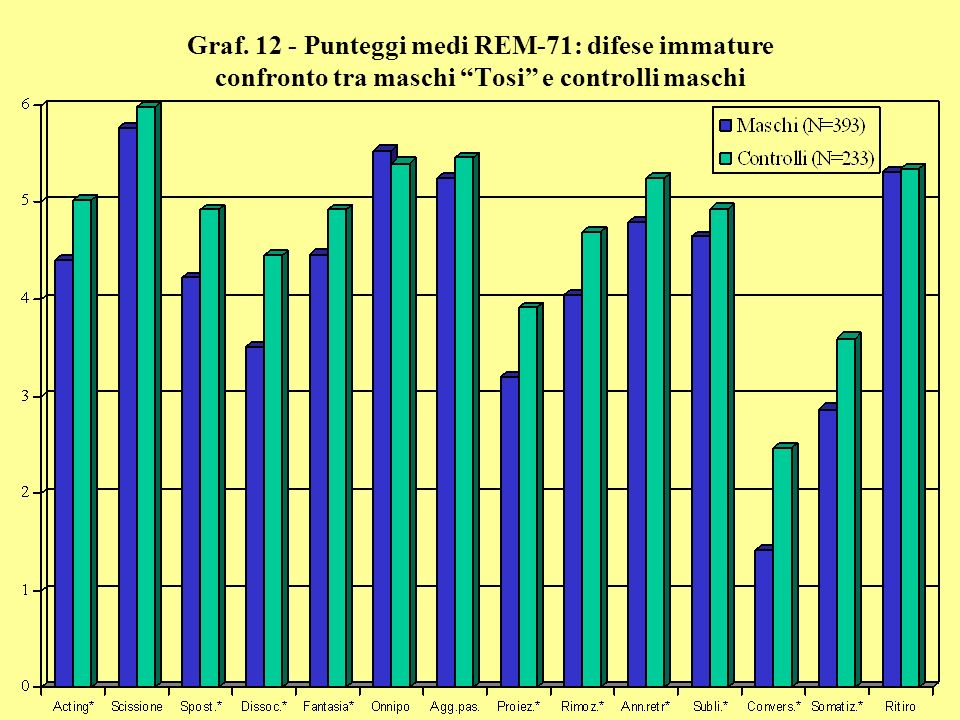 Graf. 12 - Punteggi medi REM-71: difese immature confronto tra maschi Tosi e controlli maschi
