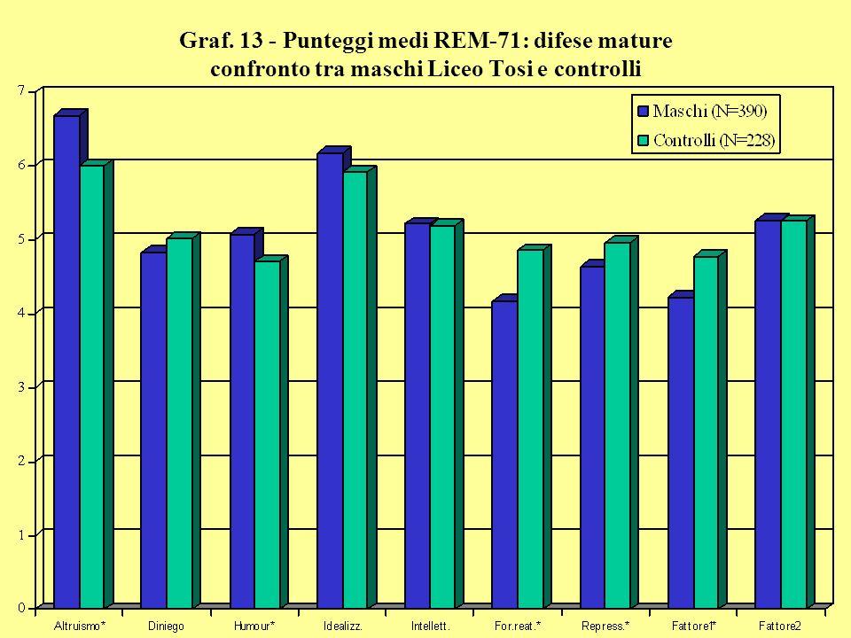 Graf. 13 - Punteggi medi REM-71: difese mature confronto tra maschi Liceo Tosi e controlli