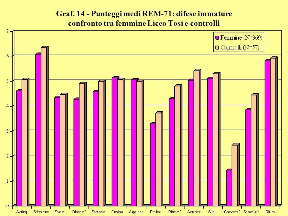 Graf. 14 - Punteggi medi REM-71: difese immature confronto tra femmine Liceo Tosi e controlli