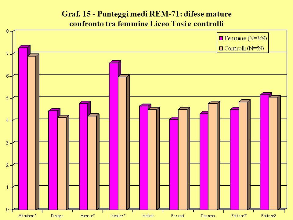 Graf. 15 - Punteggi medi REM-71: difese mature confronto tra femmine Liceo Tosi e controlli