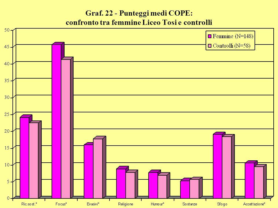 Graf. 22 - Punteggi medi COPE: confronto tra femmine Liceo Tosi e controlli
