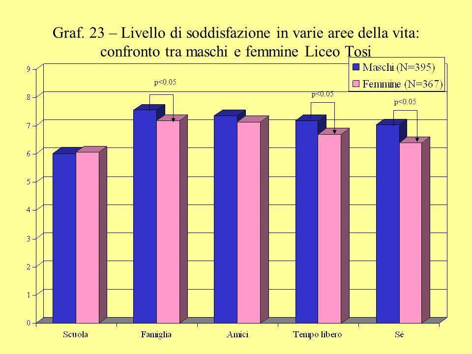 Graf. 23 – Livello di soddisfazione in varie aree della vita: confronto tra maschi e femmine Liceo Tosi p<0.05