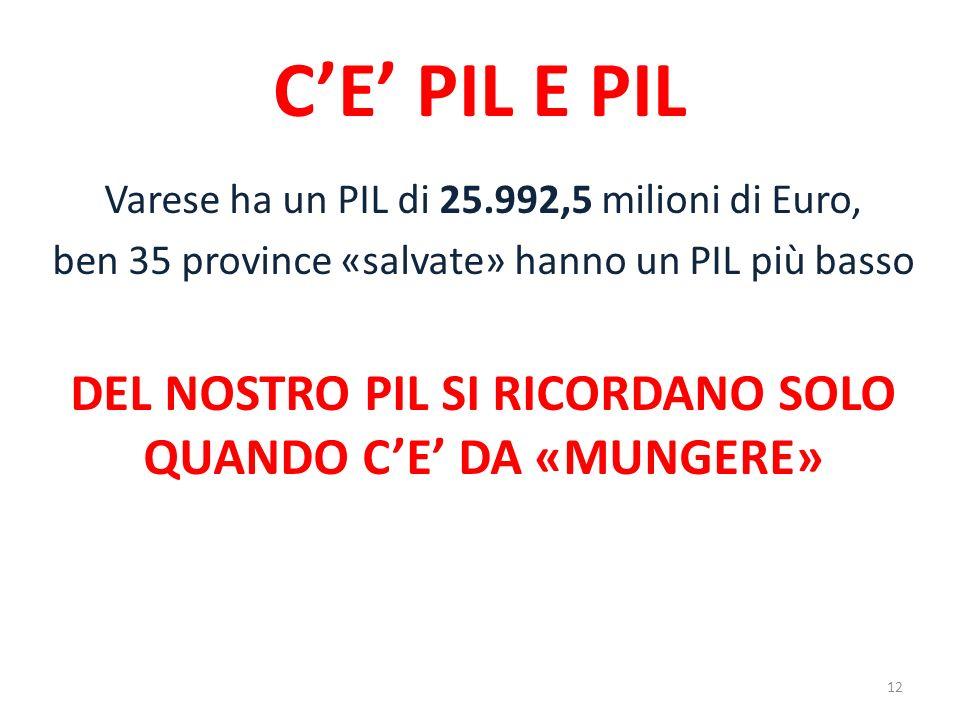 CE PIL E PIL Varese ha un PIL di 25.992,5 milioni di Euro, ben 35 province «salvate» hanno un PIL più basso DEL NOSTRO PIL SI RICORDANO SOLO QUANDO CE DA «MUNGERE» 12