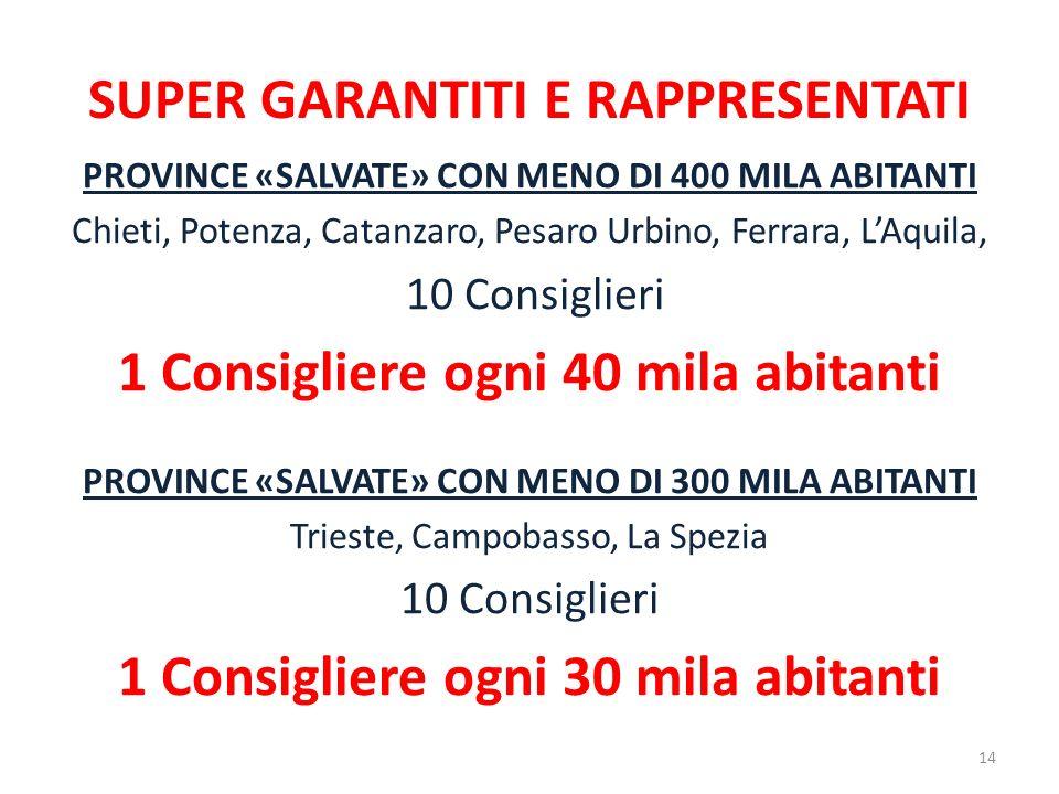 SUPER GARANTITI E RAPPRESENTATI PROVINCE «SALVATE» CON MENO DI 400 MILA ABITANTI Chieti, Potenza, Catanzaro, Pesaro Urbino, Ferrara, LAquila, 10 Consi