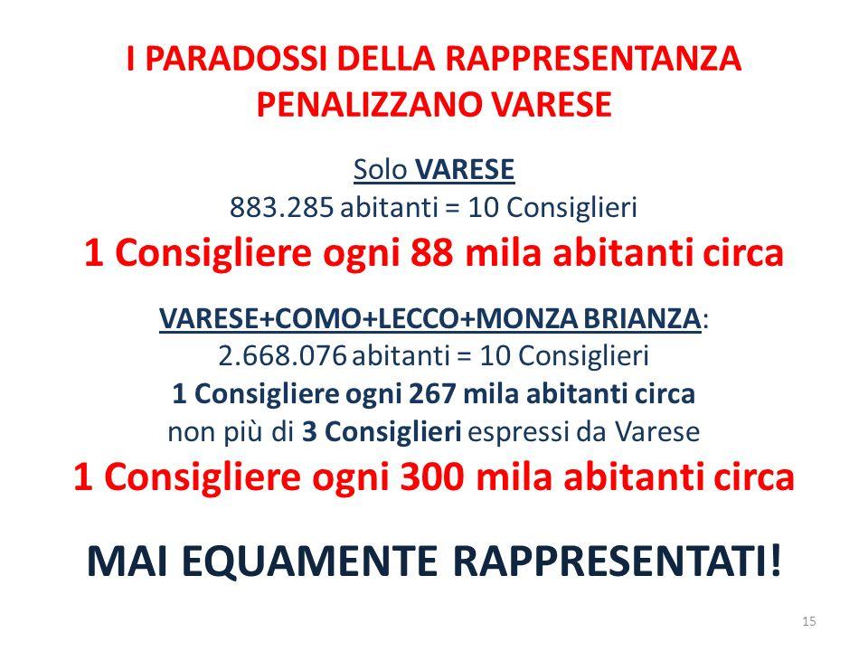 I PARADOSSI DELLA RAPPRESENTANZA PENALIZZANO VARESE Solo VARESE 883.285 abitanti = 10 Consiglieri 1 Consigliere ogni 88 mila abitanti circa VARESE+COMO+LECCO+MONZA BRIANZA: 2.668.076 abitanti = 10 Consiglieri 1 Consigliere ogni 267 mila abitanti circa non più di 3 Consiglieri espressi da Varese 1 Consigliere ogni 300 mila abitanti circa MAI EQUAMENTE RAPPRESENTATI.