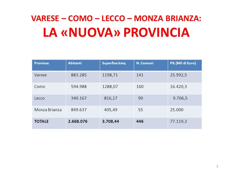 VARESE – COMO – LECCO – MONZA BRIANZA: LA «NUOVA» PROVINCIA 2 ProvinceAbitantiSuperfice kmqN. ComuniPIL (Mil di Euro) Varese 883.2851198,7114125.992,5