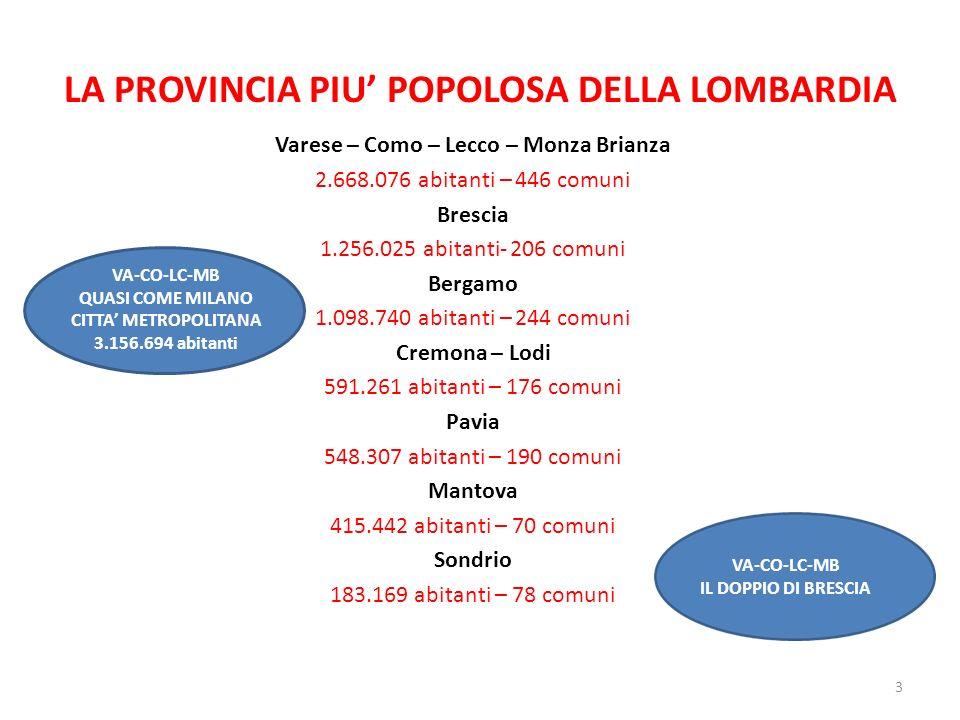 LA PROVINCIA PIU POPOLOSA DELLA LOMBARDIA Varese – Como – Lecco – Monza Brianza 2.668.076 abitanti – 446 comuni Brescia 1.256.025 abitanti- 206 comuni Bergamo 1.098.740 abitanti – 244 comuni Cremona – Lodi 591.261 abitanti – 176 comuni Pavia 548.307 abitanti – 190 comuni Mantova 415.442 abitanti – 70 comuni Sondrio 183.169 abitanti – 78 comuni 3 VA-CO-LC-MB QUASI COME MILANO CITTA METROPOLITANA 3.156.694 abitanti VA-CO-LC-MB IL DOPPIO DI BRESCIA