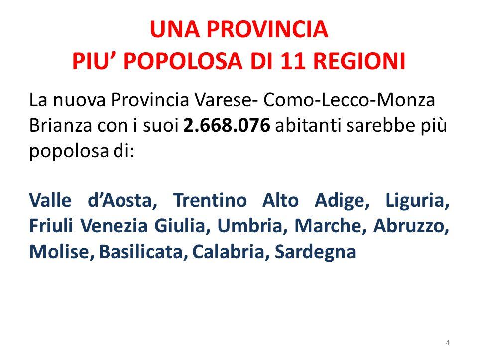 UNA PROVINCIA PIU POPOLOSA DI 11 REGIONI La nuova Provincia Varese- Como-Lecco-Monza Brianza con i suoi 2.668.076 abitanti sarebbe più popolosa di: Va