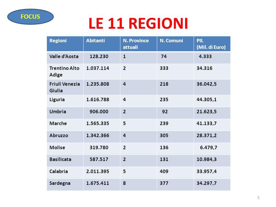 LE 11 REGIONI 5 RegioniAbitantiN. Province attuali N. ComuniPIL (Mil. di Euro) Valle dAosta 128.2301 74 4.333 Trentino Alto Adige 1.037.114233334.316