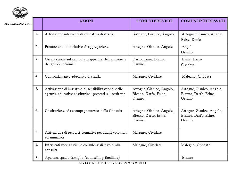 DIPARTIMENTO ASSI – SERVIZIO FAMIGLIA ASL VALLECAMONICA - SEBINO AZIONICOMUNI PREVISTICOMUNI INTERESSATI 1. Attivazione interventi di educativa di str