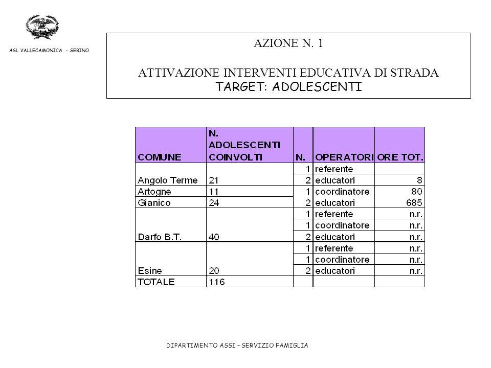 DIPARTIMENTO ASSI – SERVIZIO FAMIGLIA ASL VALLECAMONICA - SEBINO AZIONE N. 1 ATTIVAZIONE INTERVENTI EDUCATIVA DI STRADA TARGET: ADOLESCENTI