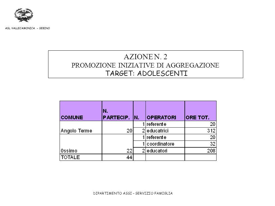 DIPARTIMENTO ASSI – SERVIZIO FAMIGLIA ASL VALLECAMONICA - SEBINO AZIONE N. 2 PROMOZIONE INIZIATIVE DI AGGREGAZIONE TARGET: ADOLESCENTI