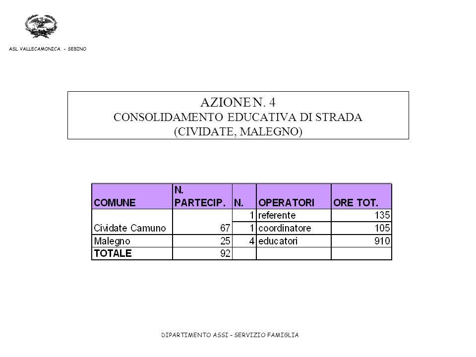 DIPARTIMENTO ASSI – SERVIZIO FAMIGLIA ASL VALLECAMONICA - SEBINO AZIONE N. 4 CONSOLIDAMENTO EDUCATIVA DI STRADA (CIVIDATE, MALEGNO)