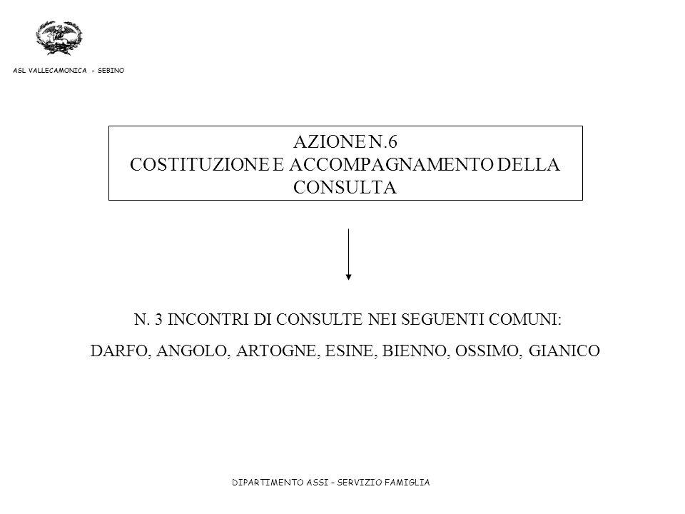 DIPARTIMENTO ASSI – SERVIZIO FAMIGLIA ASL VALLECAMONICA - SEBINO AZIONE N.6 COSTITUZIONE E ACCOMPAGNAMENTO DELLA CONSULTA N. 3 INCONTRI DI CONSULTE NE