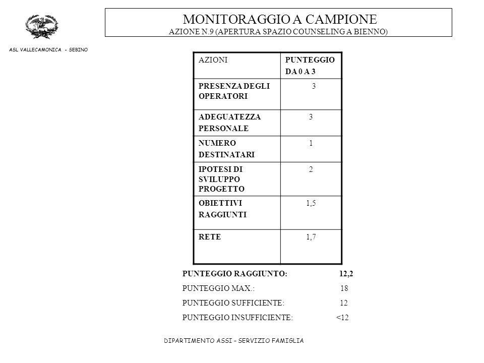 DIPARTIMENTO ASSI – SERVIZIO FAMIGLIA ASL VALLECAMONICA - SEBINO MONITORAGGIO A CAMPIONE AZIONE N.9 (APERTURA SPAZIO COUNSELING A BIENNO) AZIONIPUNTEG