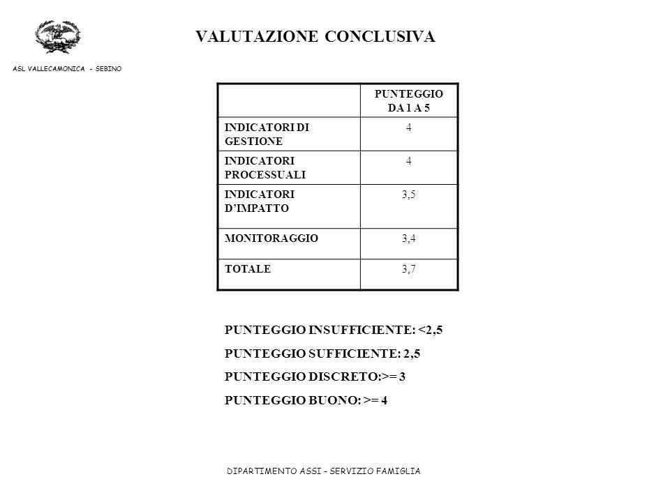 DIPARTIMENTO ASSI – SERVIZIO FAMIGLIA ASL VALLECAMONICA - SEBINO VALUTAZIONE CONCLUSIVA PUNTEGGIO DA 1 A 5 INDICATORI DI GESTIONE 4 INDICATORI PROCESS