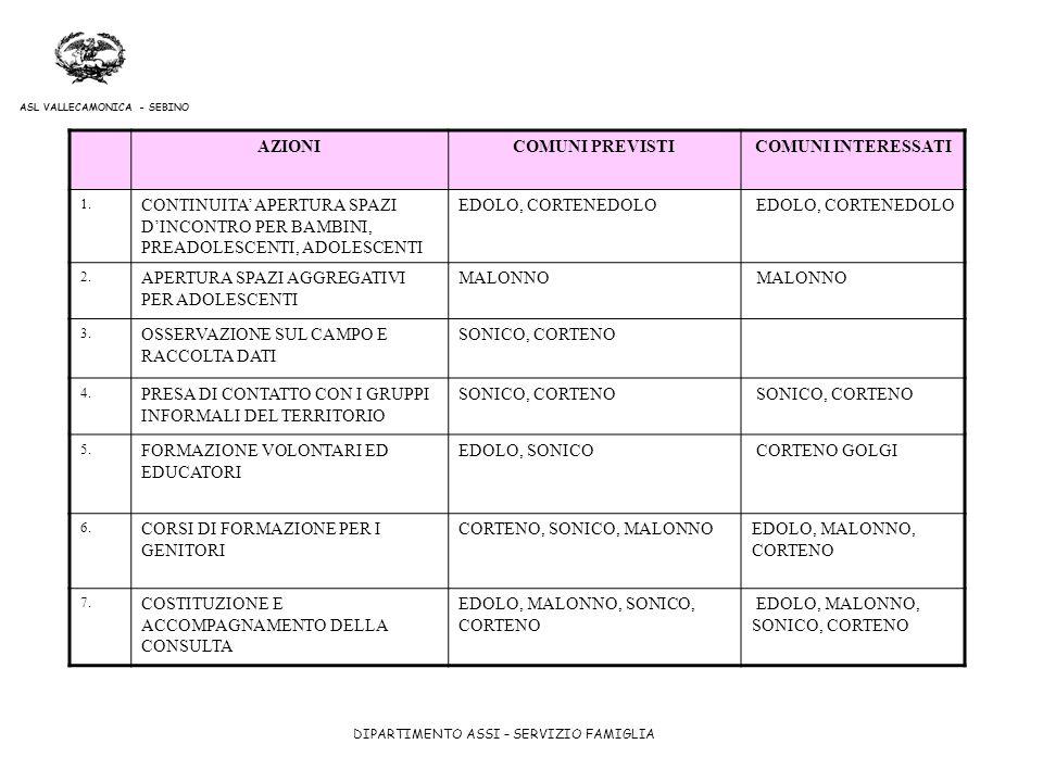 DIPARTIMENTO ASSI – SERVIZIO FAMIGLIA ASL VALLECAMONICA - SEBINO AZIONICOMUNI PREVISTICOMUNI INTERESSATI 1. CONTINUITA APERTURA SPAZI DINCONTRO PER BA