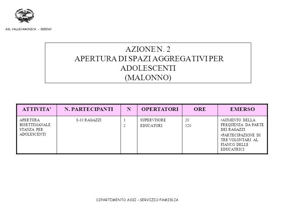 DIPARTIMENTO ASSI – SERVIZIO FAMIGLIA ASL VALLECAMONICA - SEBINO AZIONE N. 2 APERTURA DI SPAZI AGGREGATIVI PER ADOLESCENTI (MALONNO) ATTIVITAN. PARTEC