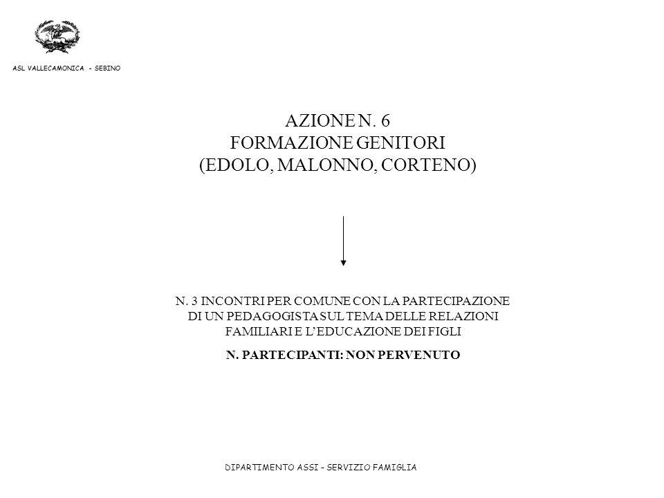 DIPARTIMENTO ASSI – SERVIZIO FAMIGLIA ASL VALLECAMONICA - SEBINO AZIONE N. 6 FORMAZIONE GENITORI (EDOLO, MALONNO, CORTENO) N. 3 INCONTRI PER COMUNE CO