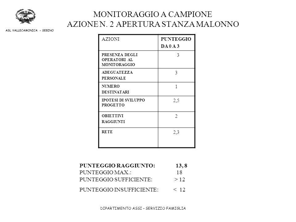 DIPARTIMENTO ASSI – SERVIZIO FAMIGLIA ASL VALLECAMONICA - SEBINO MONITORAGGIO A CAMPIONE AZIONE N. 2 APERTURA STANZA MALONNO AZIONIPUNTEGGIO DA 0 A 3