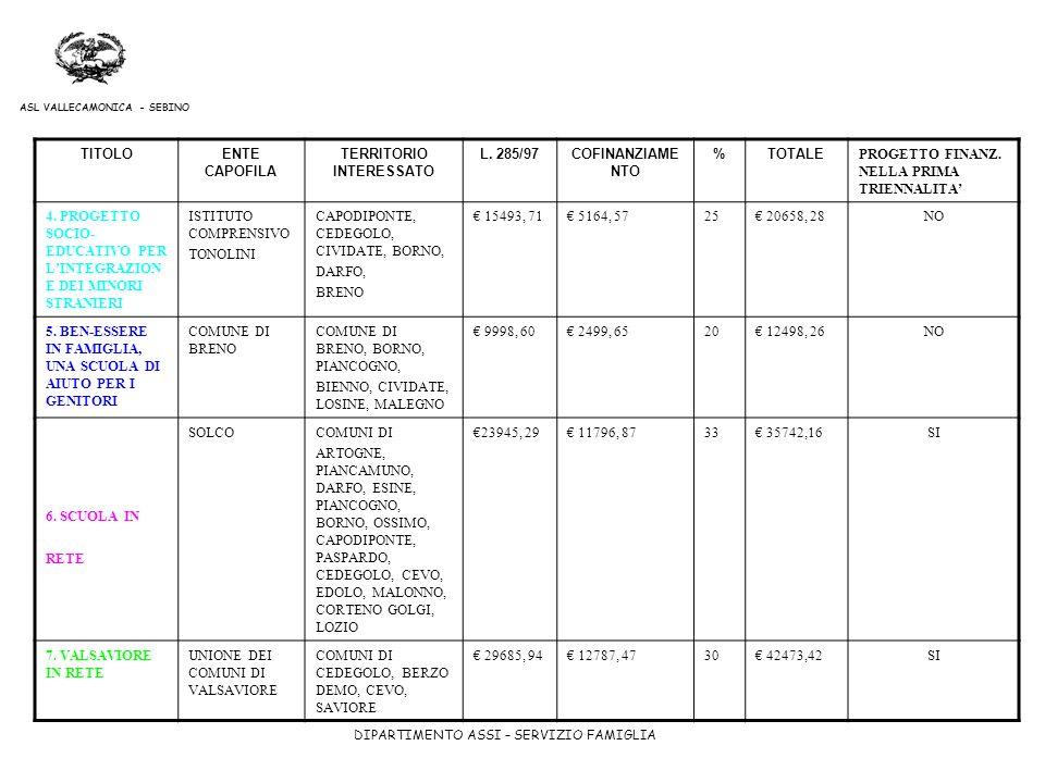 DIPARTIMENTO ASSI – SERVIZIO FAMIGLIA ASL VALLECAMONICA - SEBINO TITOLOENTE CAPOFILA TERRITORIO INTERESSATO L. 285/97COFINANZIAME NTO %TOTALE PROGETTO