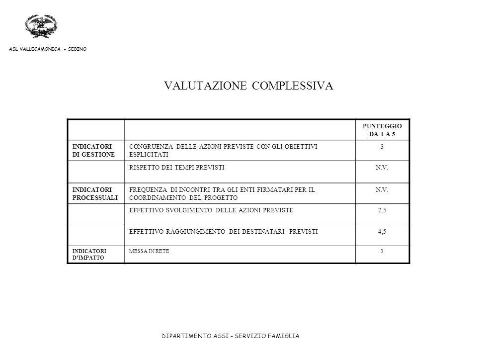 DIPARTIMENTO ASSI – SERVIZIO FAMIGLIA ASL VALLECAMONICA - SEBINO VALUTAZIONE COMPLESSIVA PUNTEGGIO DA 1 A 5 INDICATORI DI GESTIONE CONGRUENZA DELLE AZ