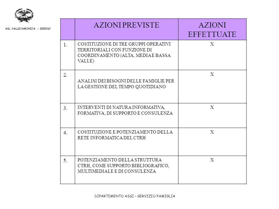 DIPARTIMENTO ASSI – SERVIZIO FAMIGLIA ASL VALLECAMONICA - SEBINO AZIONI PREVISTEAZIONI EFFETTUATE 1. COSTITUZIONE DI TRE GRUPPI OPERATIVI TERRITORIALI