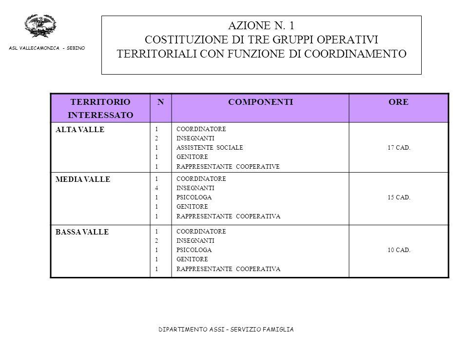 DIPARTIMENTO ASSI – SERVIZIO FAMIGLIA ASL VALLECAMONICA - SEBINO AZIONE N. 1 COSTITUZIONE DI TRE GRUPPI OPERATIVI TERRITORIALI CON FUNZIONE DI COORDIN