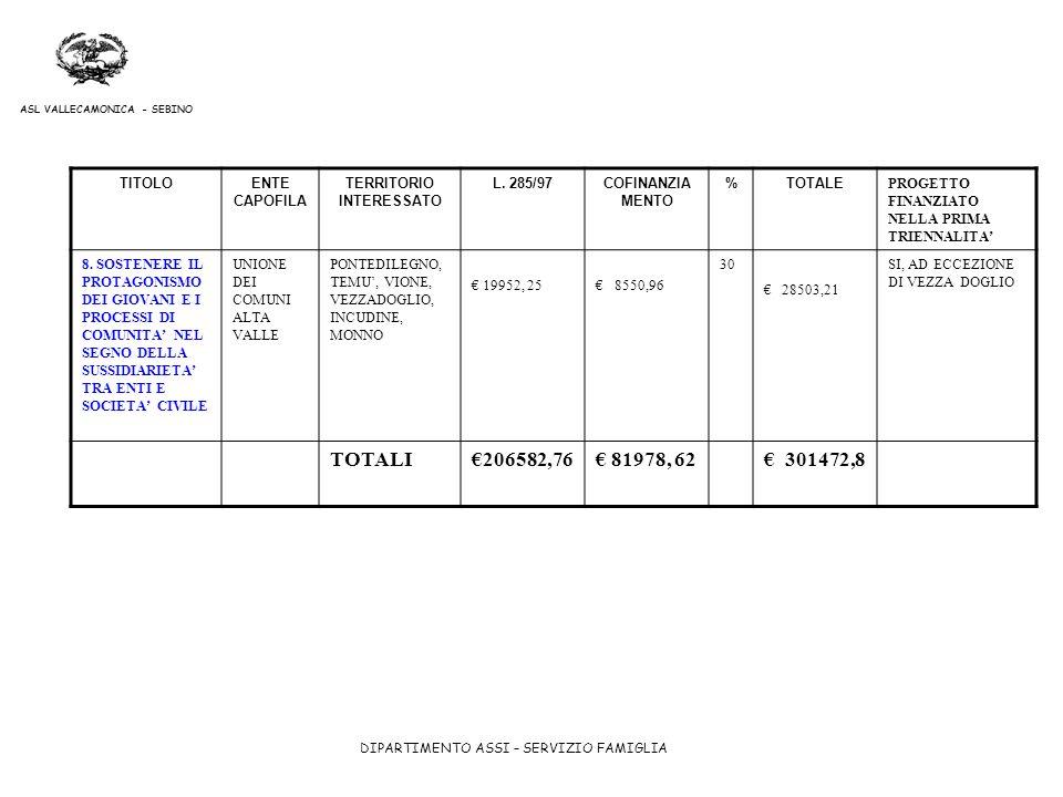 DIPARTIMENTO ASSI – SERVIZIO FAMIGLIA ASL VALLECAMONICA - SEBINO TITOLOENTE CAPOFILA TERRITORIO INTERESSATO L. 285/97COFINANZIA MENTO %TOTALE PROGETTO