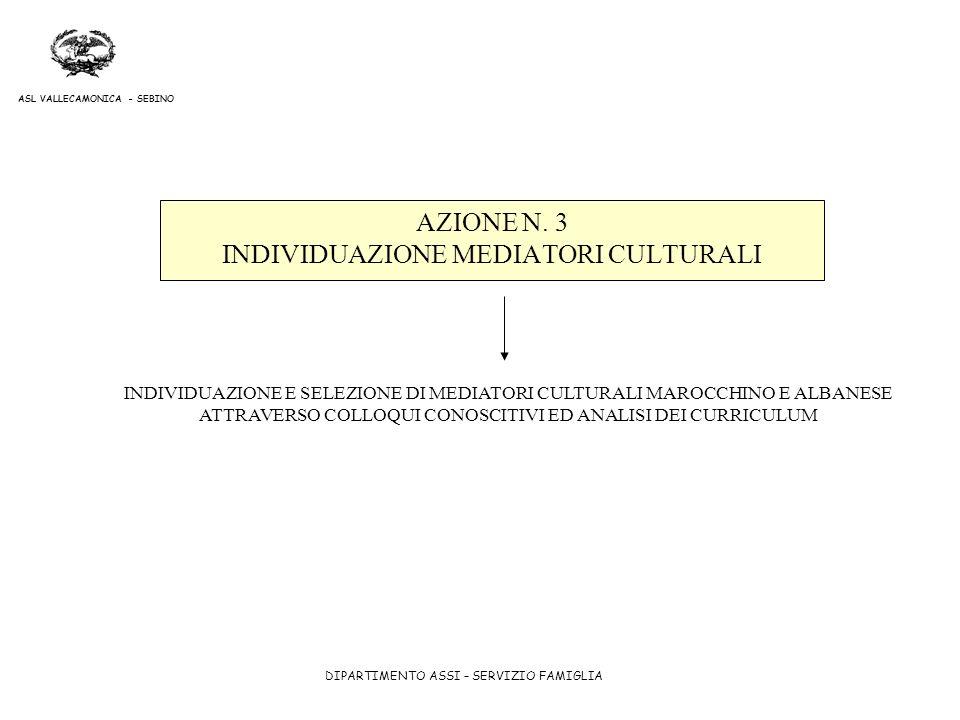 DIPARTIMENTO ASSI – SERVIZIO FAMIGLIA ASL VALLECAMONICA - SEBINO AZIONE N. 3 INDIVIDUAZIONE MEDIATORI CULTURALI INDIVIDUAZIONE E SELEZIONE DI MEDIATOR