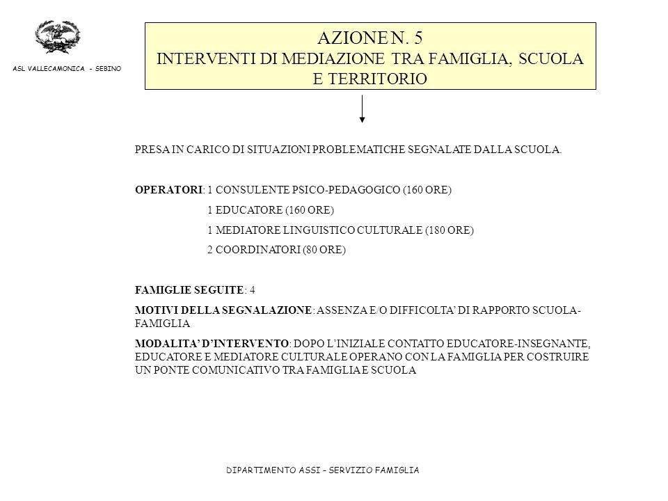 DIPARTIMENTO ASSI – SERVIZIO FAMIGLIA ASL VALLECAMONICA - SEBINO AZIONE N. 5 INTERVENTI DI MEDIAZIONE TRA FAMIGLIA, SCUOLA E TERRITORIO PRESA IN CARIC