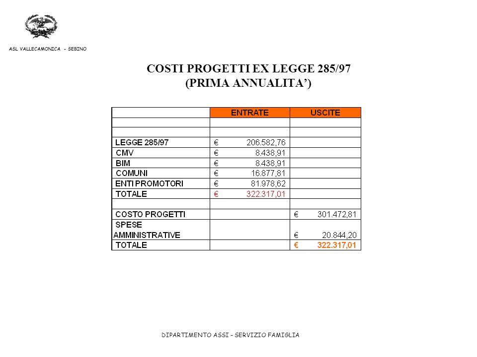 DIPARTIMENTO ASSI – SERVIZIO FAMIGLIA ASL VALLECAMONICA - SEBINO COSTI PROGETTI EX LEGGE 285/97 (PRIMA ANNUALITA)