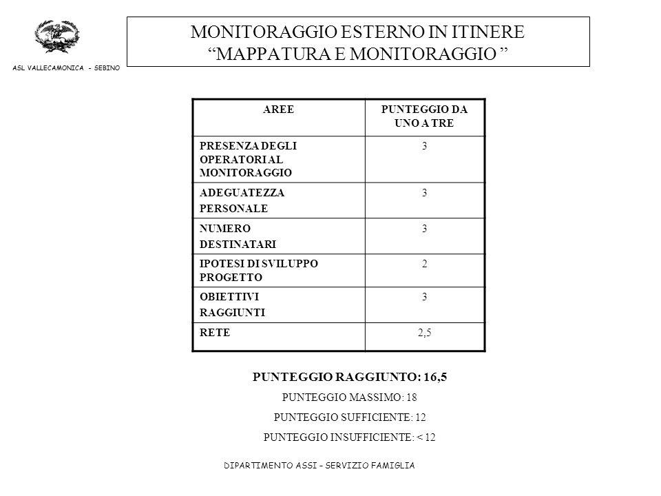 DIPARTIMENTO ASSI – SERVIZIO FAMIGLIA ASL VALLECAMONICA - SEBINO MONITORAGGIO ESTERNO IN ITINERE MAPPATURA E MONITORAGGIO AREEPUNTEGGIO DA UNO A TRE P