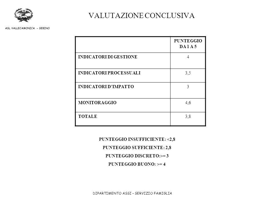 DIPARTIMENTO ASSI – SERVIZIO FAMIGLIA ASL VALLECAMONICA - SEBINO VALUTAZIONE CONCLUSIVA PUNTEGGIO DA 1 A 5 INDICATORI DI GESTIONE4 INDICATORI PROCESSU